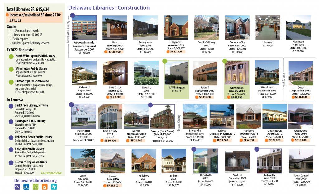 Delaware Libraries Construction